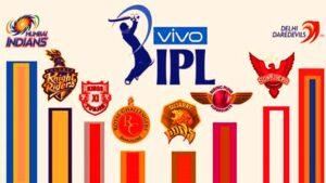 IPL 2020  TV live Streaming Channel List